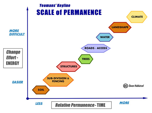 yeomans_scale_of_permanence